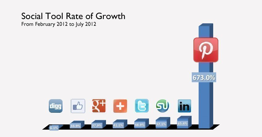 Social tool rate of growth statistics